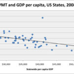 Are VMT and GDP Really Correlated?