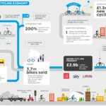 New Report: The British Cycling Economy
